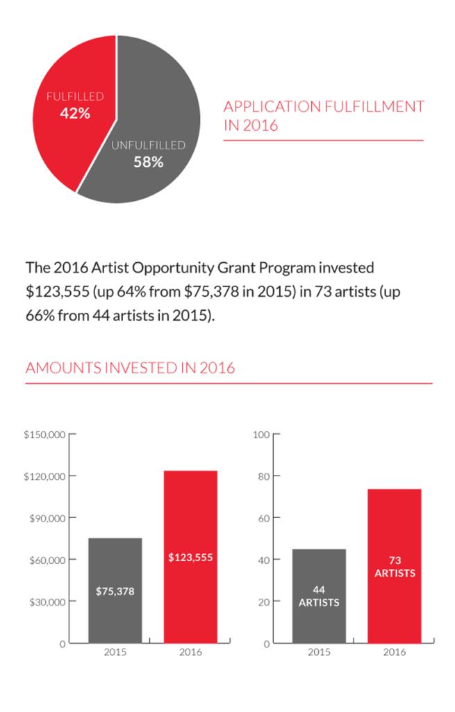 Artist Opportunity Grant Program Charts 2016