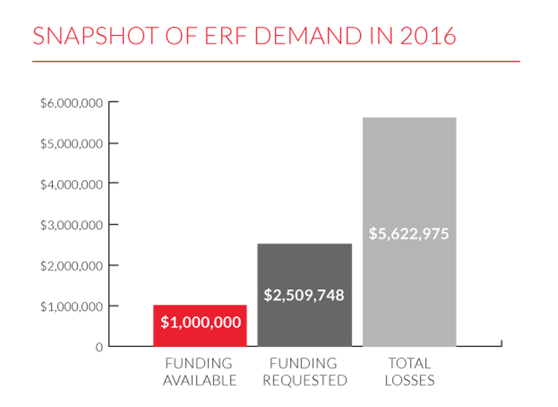 Calgary Arts Emergency Resiliency Fund Chart