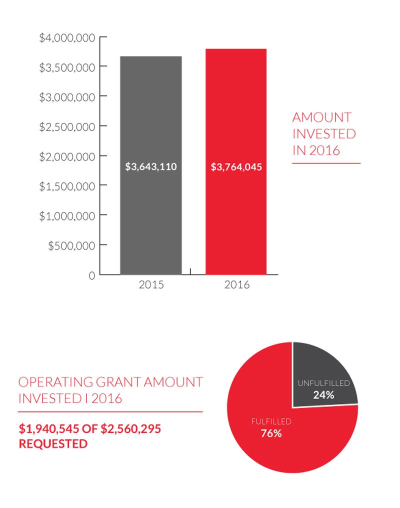 Operating Funding Chart 01