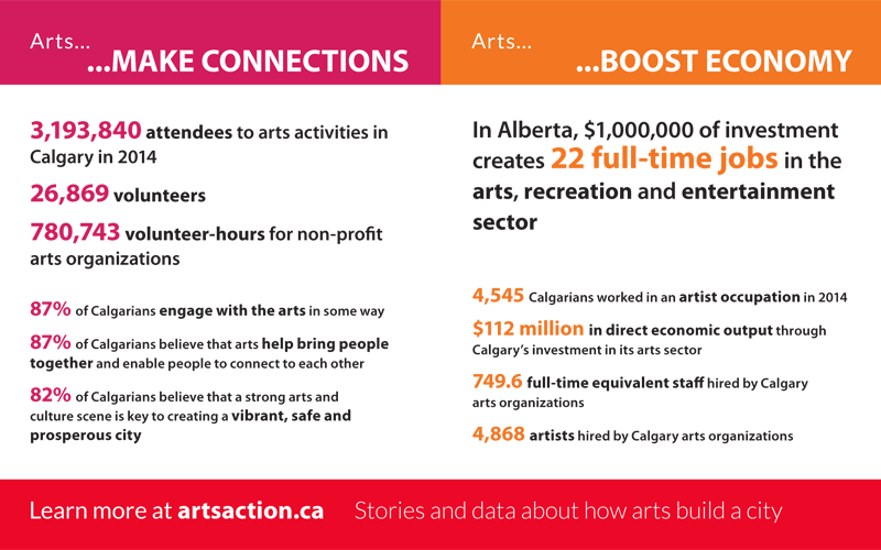 Arts in Action 2014, Making Connections and Boosting Economy