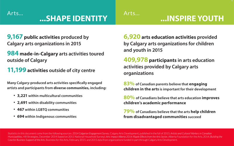 Arts in Action 2015, Shape Identity and Inspire Youth
