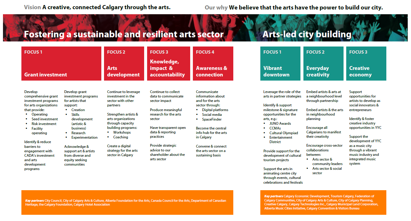 Full Image of Calgary Arts Development's 2019 – 2022 Strategic Framework