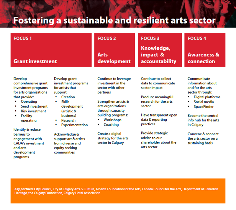 Diagram of Fostering a sustainable and resilient arts sector