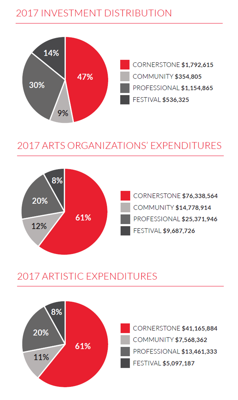 Graphs showing investment distribution, organizations' expenditures, and artistic expenditures