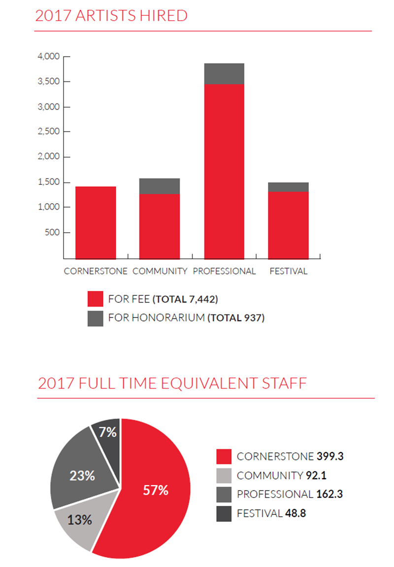 Graphs showing number of artists hired and the full-time equivalent staff