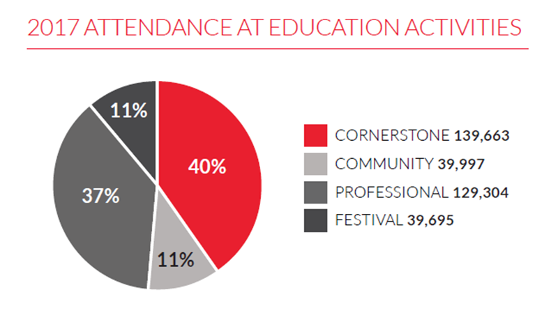 Chart shows the attendance at Education Activities. Cornerstone and Professional organizations attract more than ¾ of the total audience to education activities