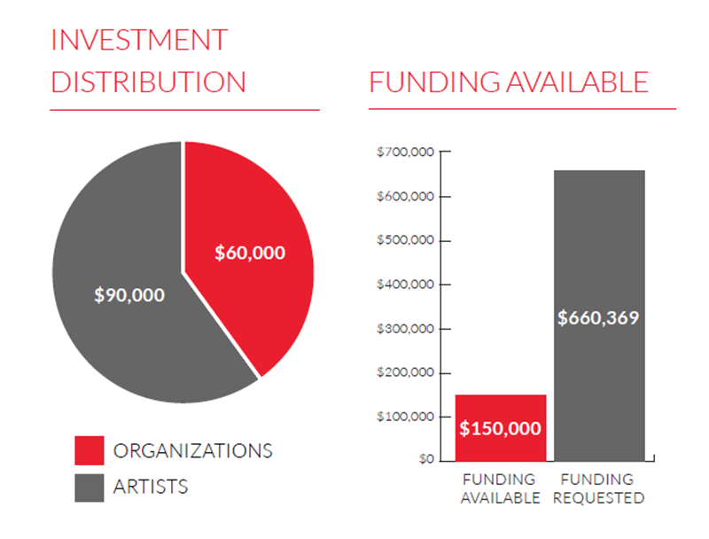 Project Grant Program charts detailing investment distribution and funding request