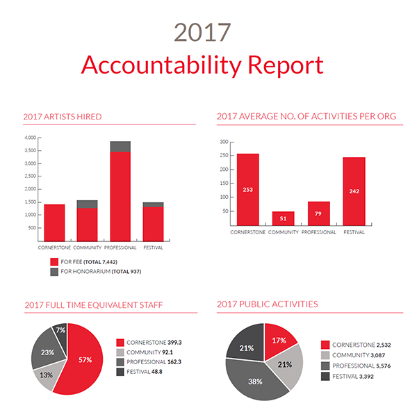 Accountability Report 2017 Button