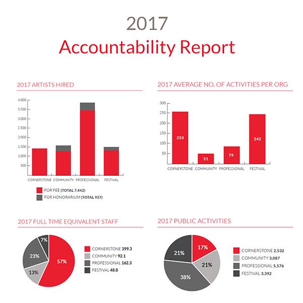 Accountability Report 2017 Button