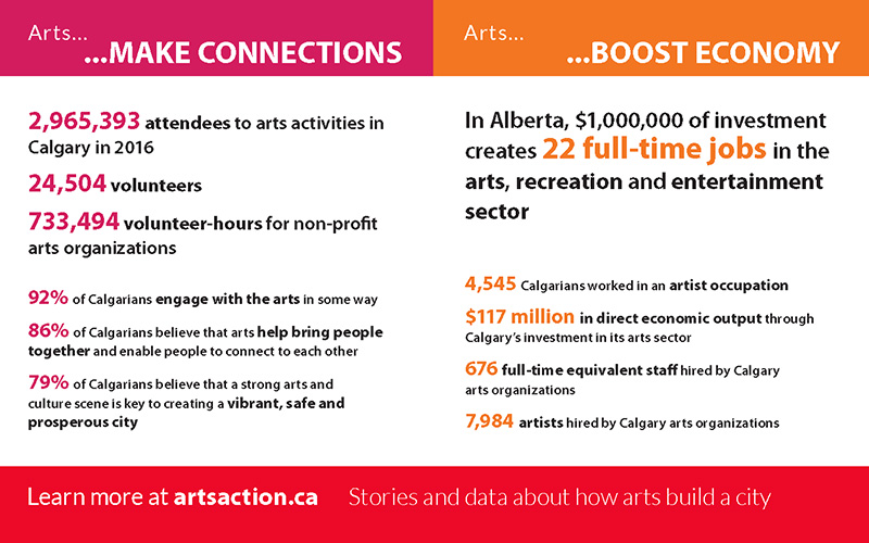 Arts in Action 2016 Connections and Economy