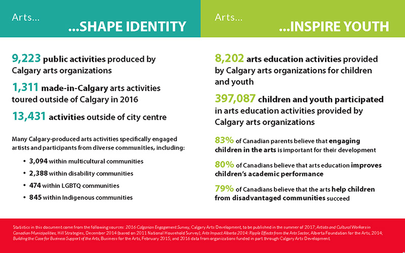 Arts in Action 2016 Identity and Youth
