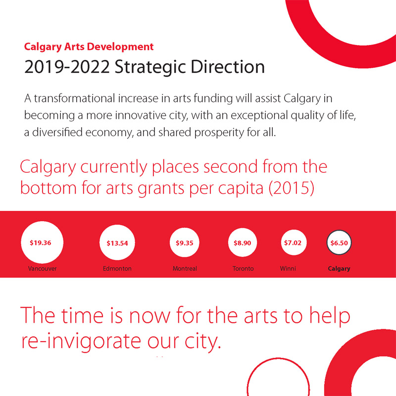 Sidebar teaser for the 2019 – 2022 Strategic Direction