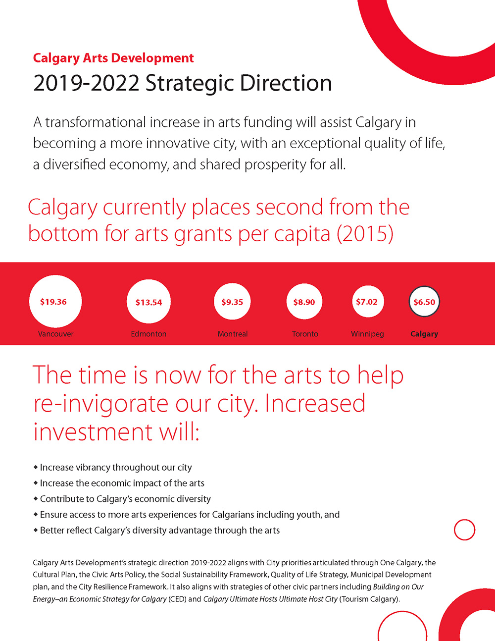 The front cover for Calgary Arts Development's2019 – 2022 Strategic Direction
