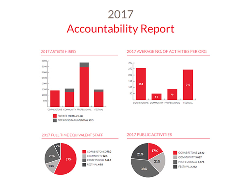 Graphs and snipbits from the 2017 Accountability Repot