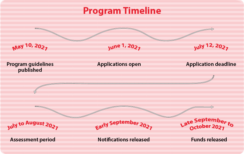 Calgary Arts Development's timeline for 2021 for the Project Grant Program – Organizations