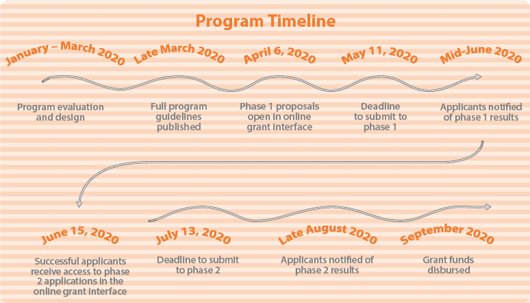 A graphic showing the flow and timeline of the Project Grant Program – Individuals and Collectives