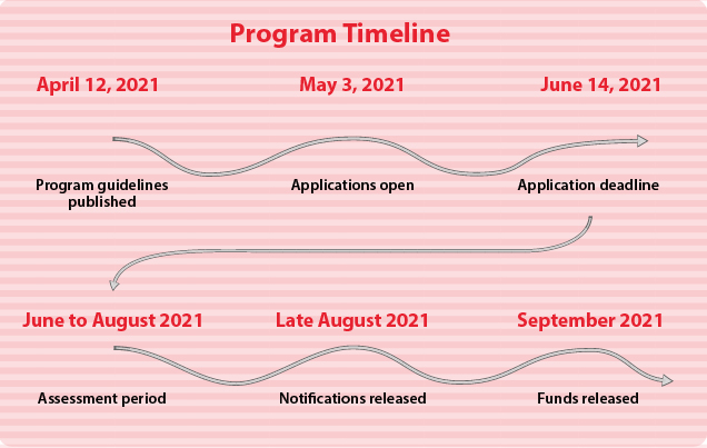 Calgary Arts Development's Project Grant Program – Individuals and Collectives timeline for 2021