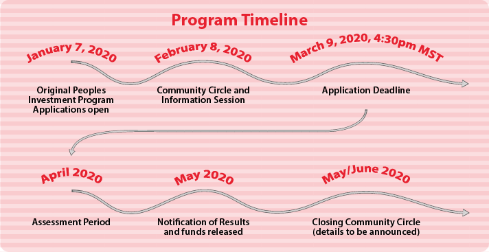 A graphic visualizing the Original Peoples Investment Program timeline