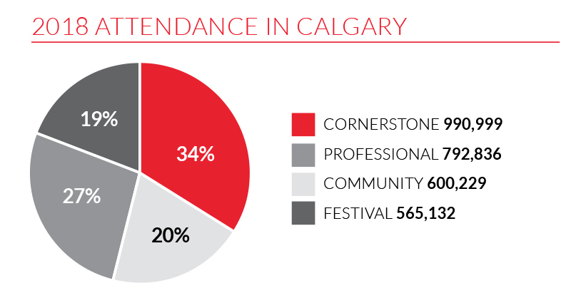 A graphc showing 2018 attendence in Calgary