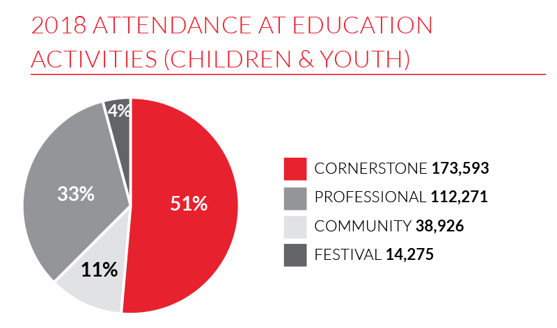 A graph of 2018 attendance at education activities (children and youth)