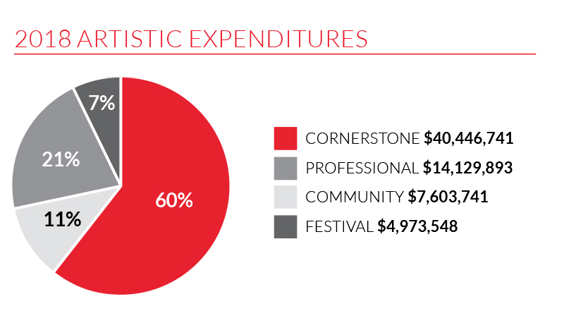 A graph showing 2018's artistic expenditures