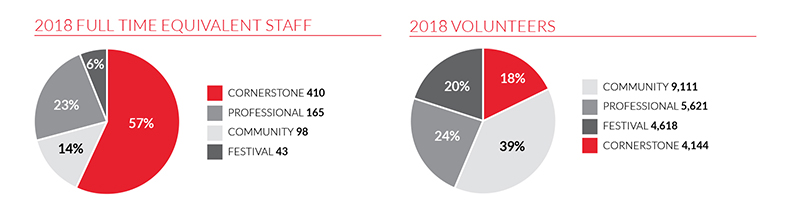 A graph showing 2018's full-time equivalent staff next to a graph showing 2018's volunteers