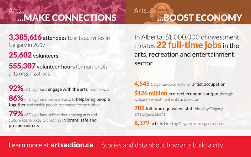 Arts in Action 2017 Connections and Economy