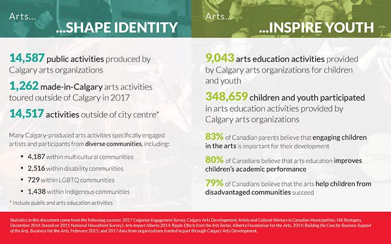 Arts in Action 2017 Identity and Youth