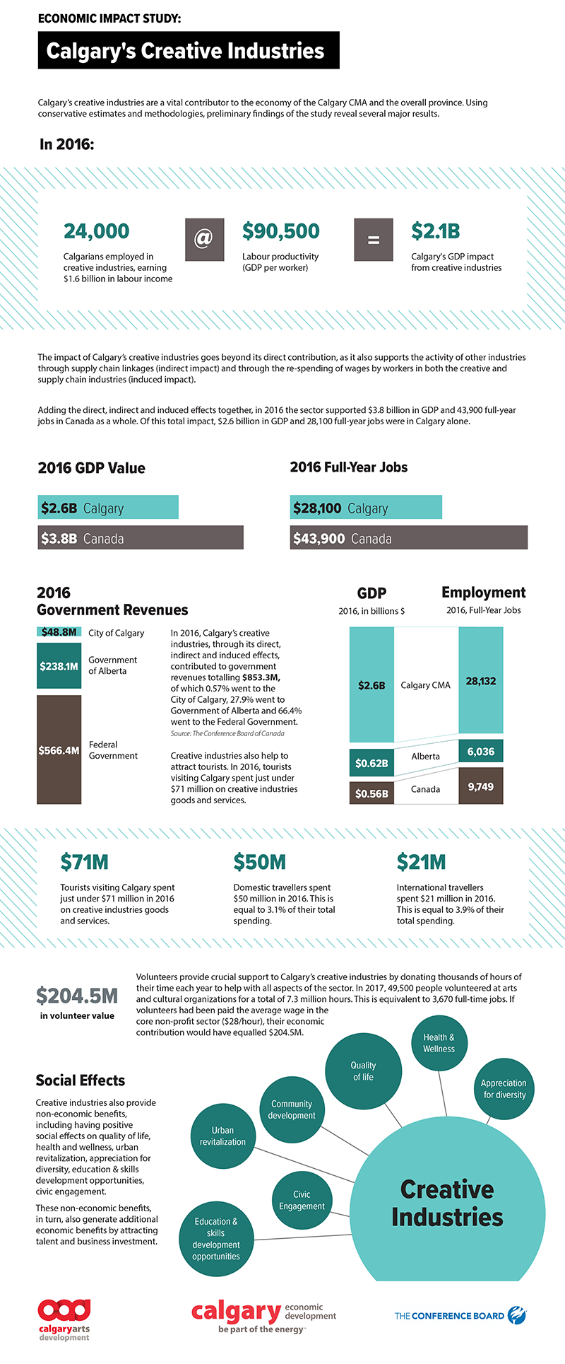 A graphic of the keyfindings from the Economic and Strategic Impact of Calgary's Creative Industries report