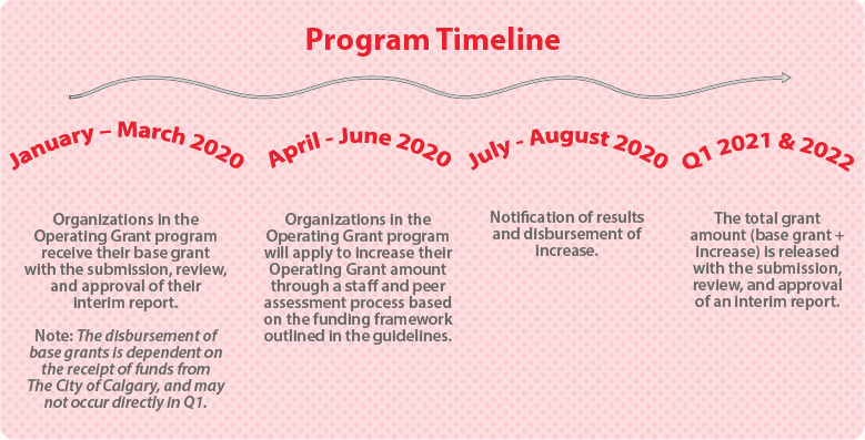 A visualization of the 2020 Operating Grant Program assessment timeline