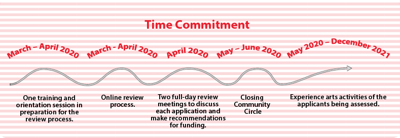 A graphic visualizing the Original Peoples Investment Program time commitment for assesors