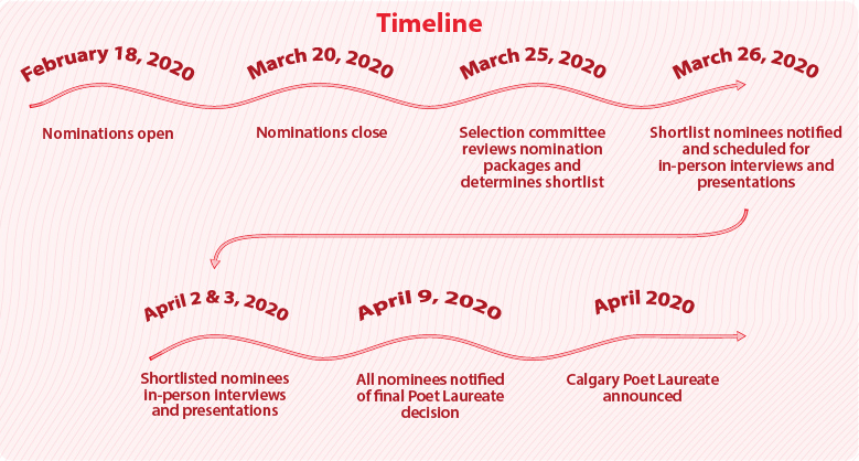 A timeline for the Calgary Poet Laureate nomination process