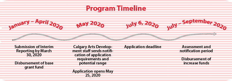 A visualization of the 2020 Operating Grant Program timeline