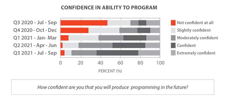 A chart describing the confidence in ability to perform