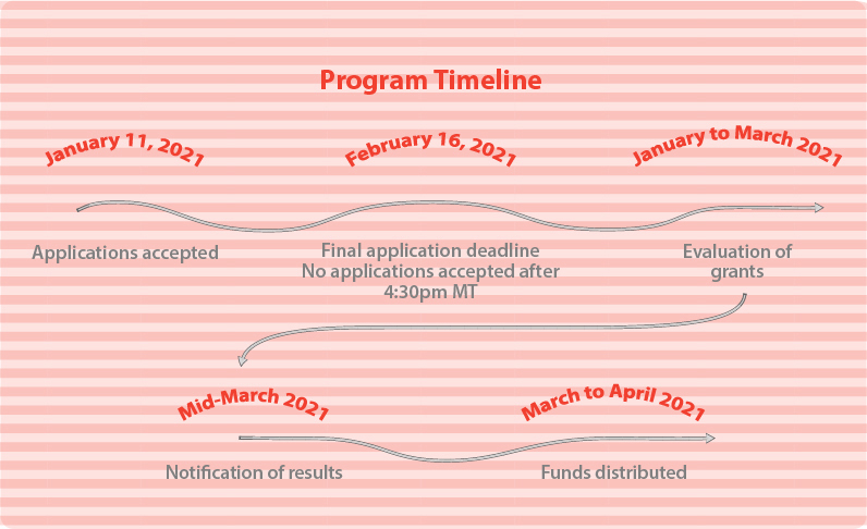 Calgary Arts Development's Artist Development Microgrant timeline for 2021