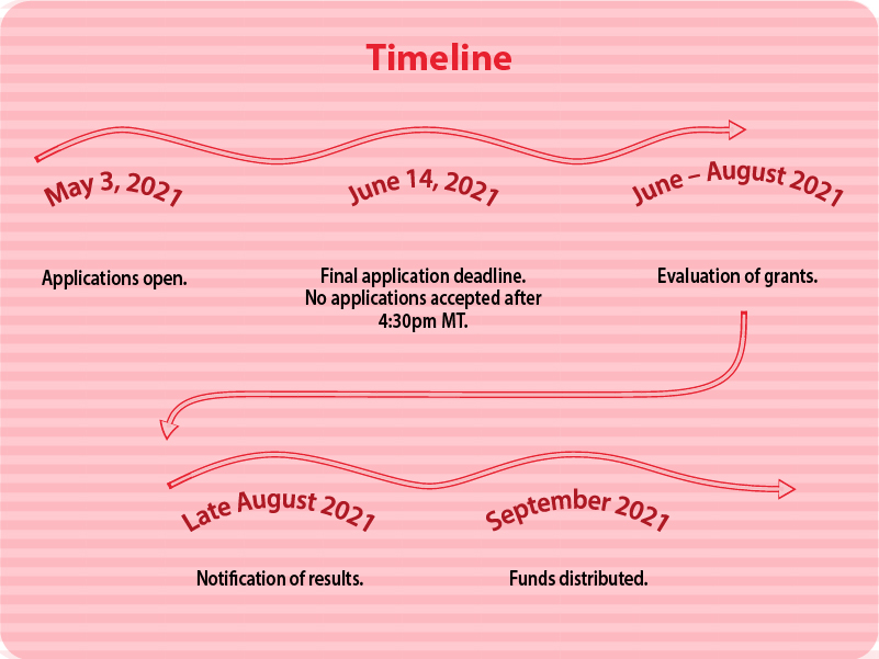 An updated graphic for the 2021 Project Grant Program – Individuals and Collectives timeline