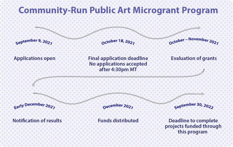 A timeline for Community-Run Public Art Microgrant Program